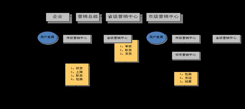 集團管控流程設計專題