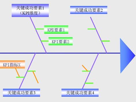成功关键分析法图片