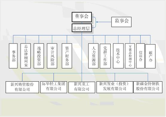小型服装公司组织结构图